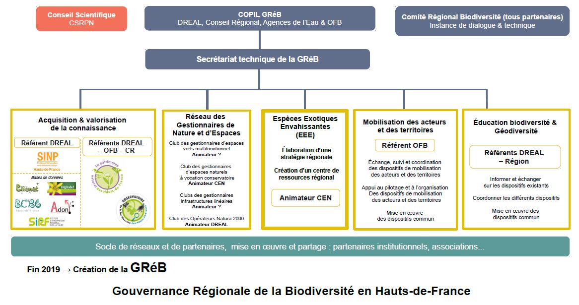 Structure de la Gouvernance Régionale de la Biodiversité
