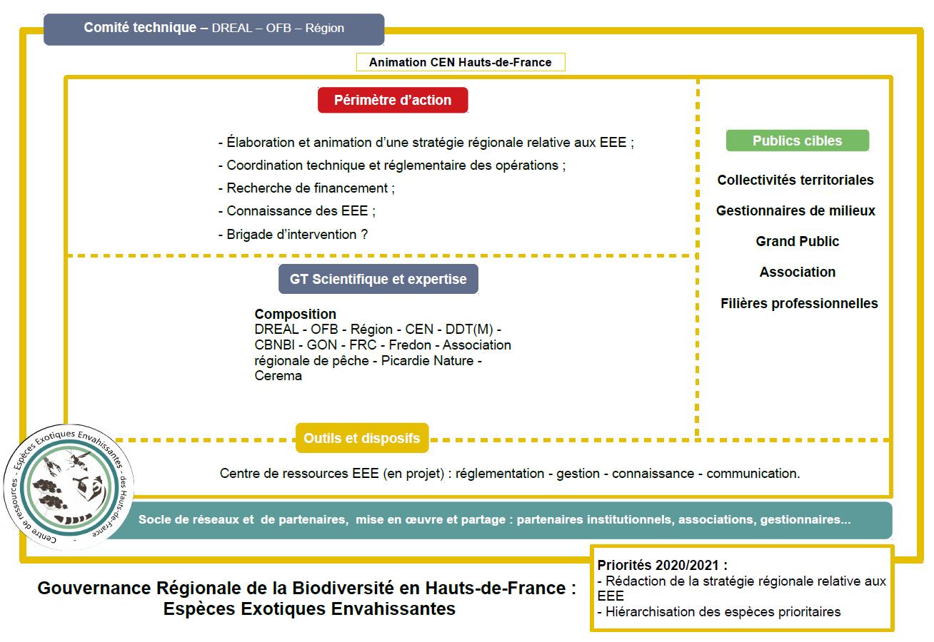 Structure de la gouvernance EEE