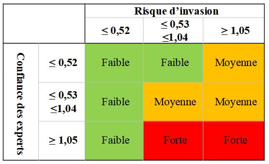 Tableau 1. Aide provisoire à la décision pour proposer des espèces à la priorisation en fonction des scores de risque d'invasion et de confiance des réponses par les experts.